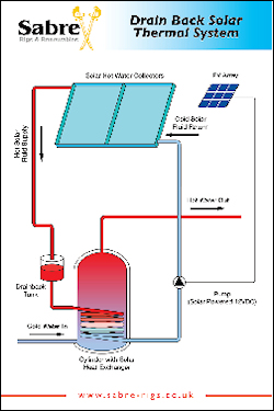 Image: Schematic: Solar Thermal Display Board (SPVSOLAR)